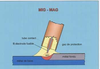 Procédé de soudure MIG - MAG